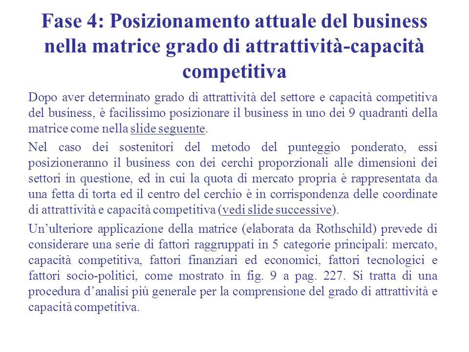 Fase 4: Posizionamento attuale del business nella matrice grado di attrattività-capacità competitiva Dopo aver determinato grado di attrattività del s
