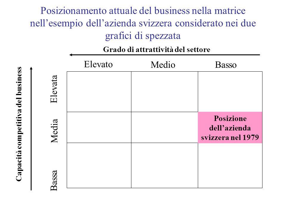 Posizionamento attuale del business nella matrice nellesempio dellazienda svizzera considerato nei due grafici di spezzata Capacità competitiva del bu