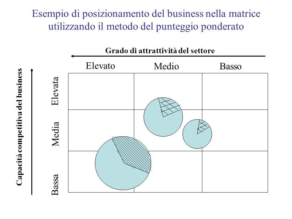 Esempio di posizionamento del business nella matrice utilizzando il metodo del punteggio ponderato Capacità competitiva del business Bassa Media Eleva