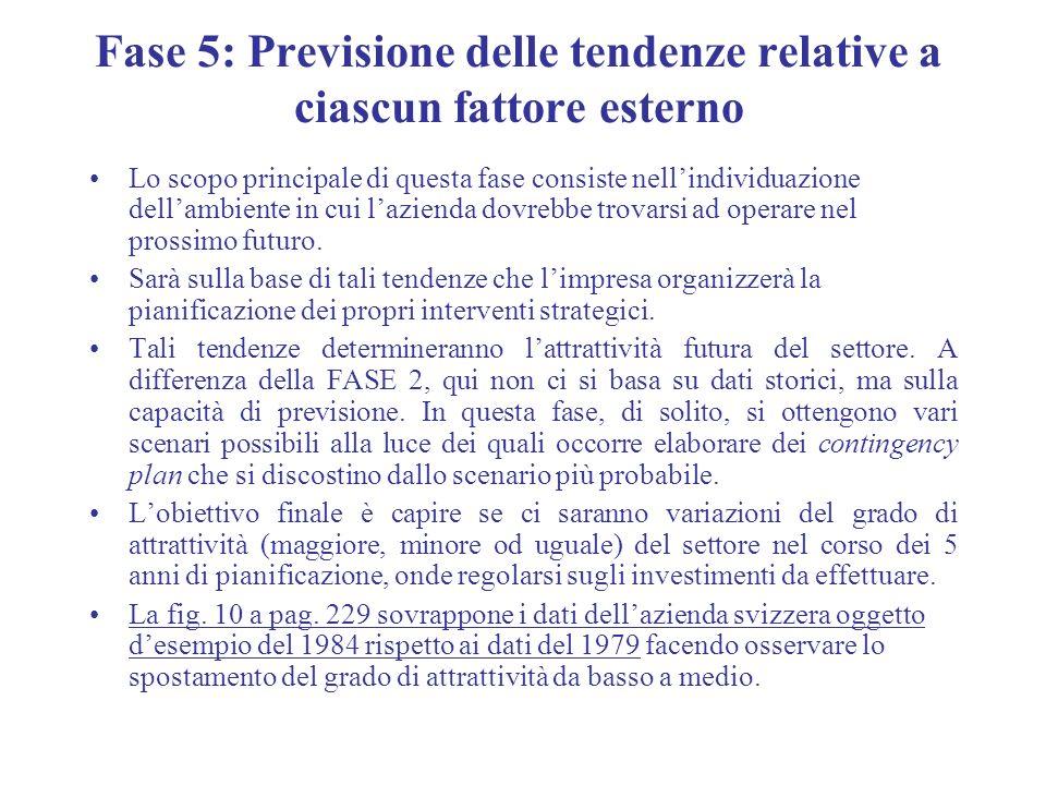 Fase 5: Previsione delle tendenze relative a ciascun fattore esterno Lo scopo principale di questa fase consiste nellindividuazione dellambiente in cu