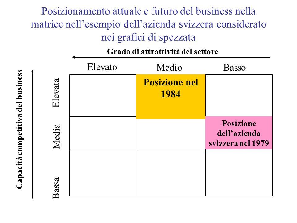 Posizionamento attuale e futuro del business nella matrice nellesempio dellazienda svizzera considerato nei grafici di spezzata Capacità competitiva d