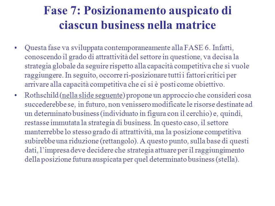 Fase 7: Posizionamento auspicato di ciascun business nella matrice Questa fase va sviluppata contemporaneamente alla FASE 6. Infatti, conoscendo il gr