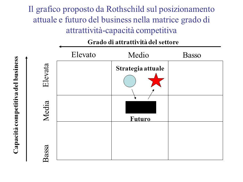 Il grafico proposto da Rothschild sul posizionamento attuale e futuro del business nella matrice grado di attrattività-capacità competitiva Capacità c