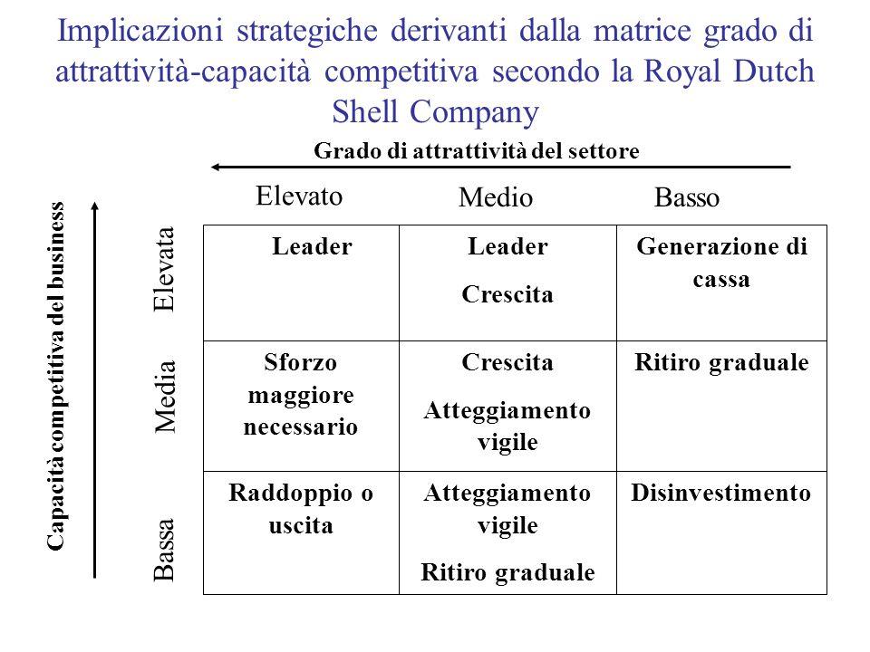 Implicazioni strategiche derivanti dalla matrice grado di attrattività-capacità competitiva secondo la Royal Dutch Shell Company Capacità competitiva