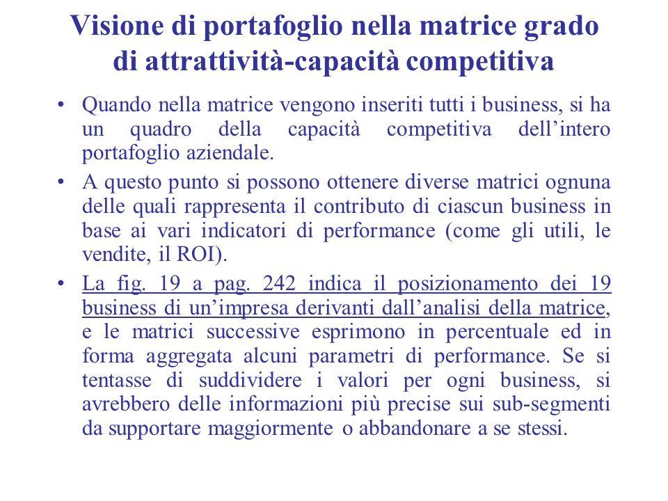 Visione di portafoglio nella matrice grado di attrattività-capacità competitiva Quando nella matrice vengono inseriti tutti i business, si ha un quadr
