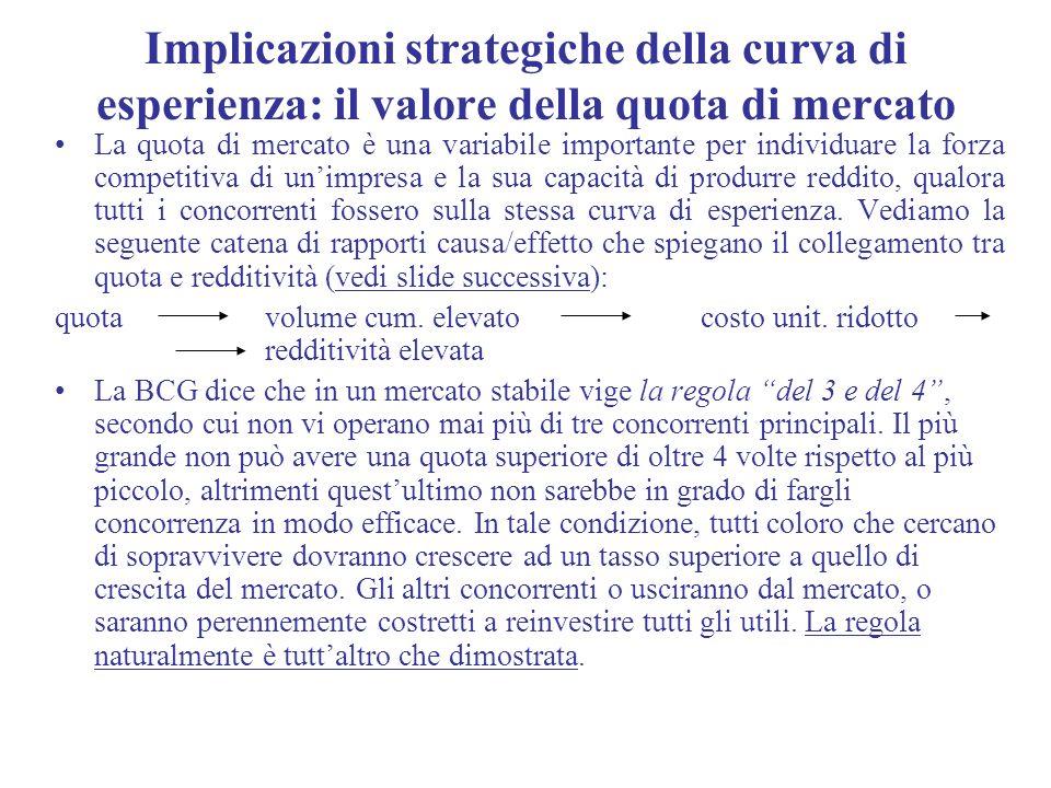 Implicazioni strategiche della curva di esperienza: il valore della quota di mercato La quota di mercato è una variabile importante per individuare la