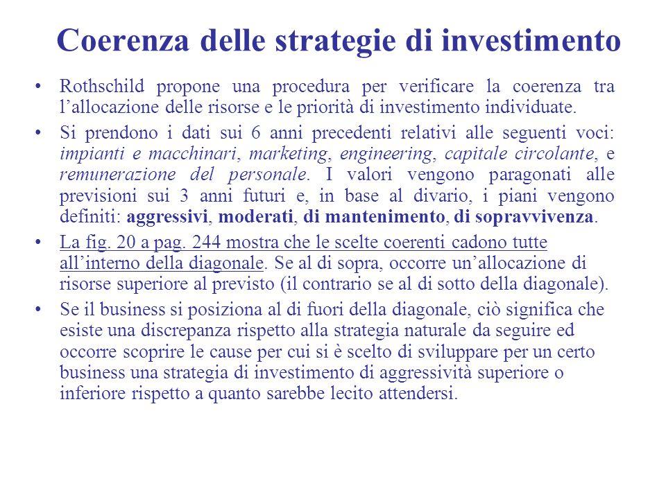 Coerenza delle strategie di investimento Rothschild propone una procedura per verificare la coerenza tra lallocazione delle risorse e le priorità di i