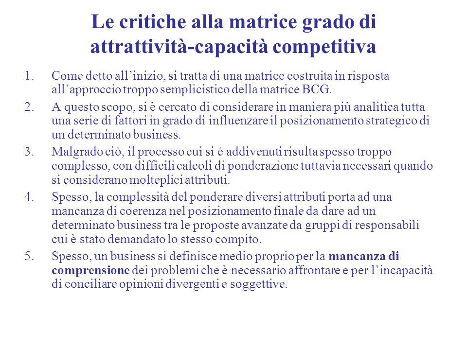 Le critiche alla matrice grado di attrattività-capacità competitiva 1.Come detto allinizio, si tratta di una matrice costruita in risposta allapprocci