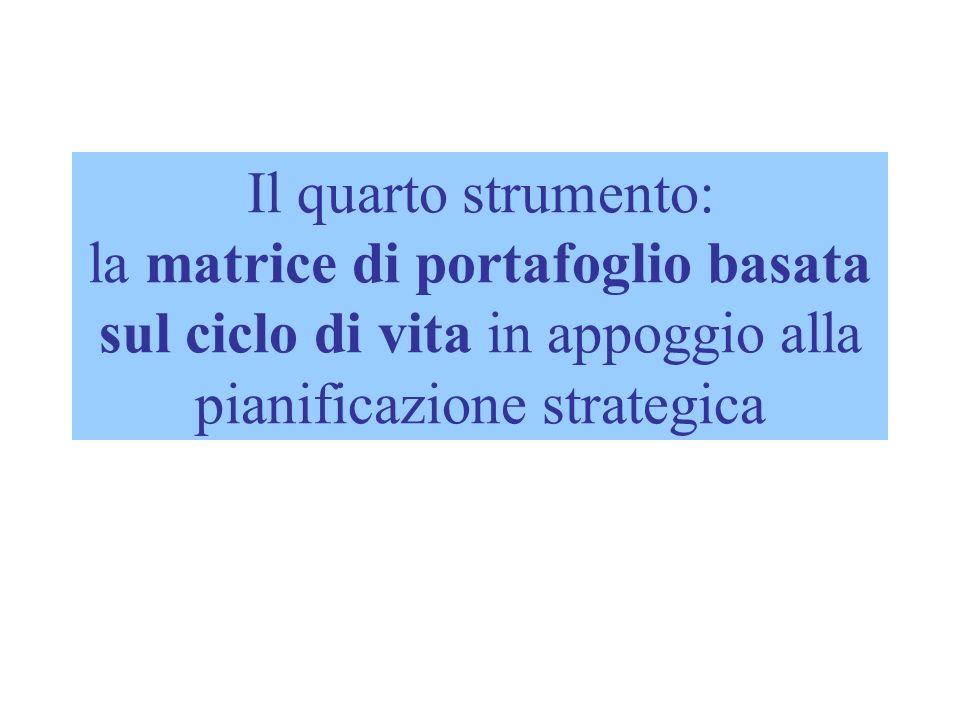 Il quarto strumento: la matrice di portafoglio basata sul ciclo di vita in appoggio alla pianificazione strategica