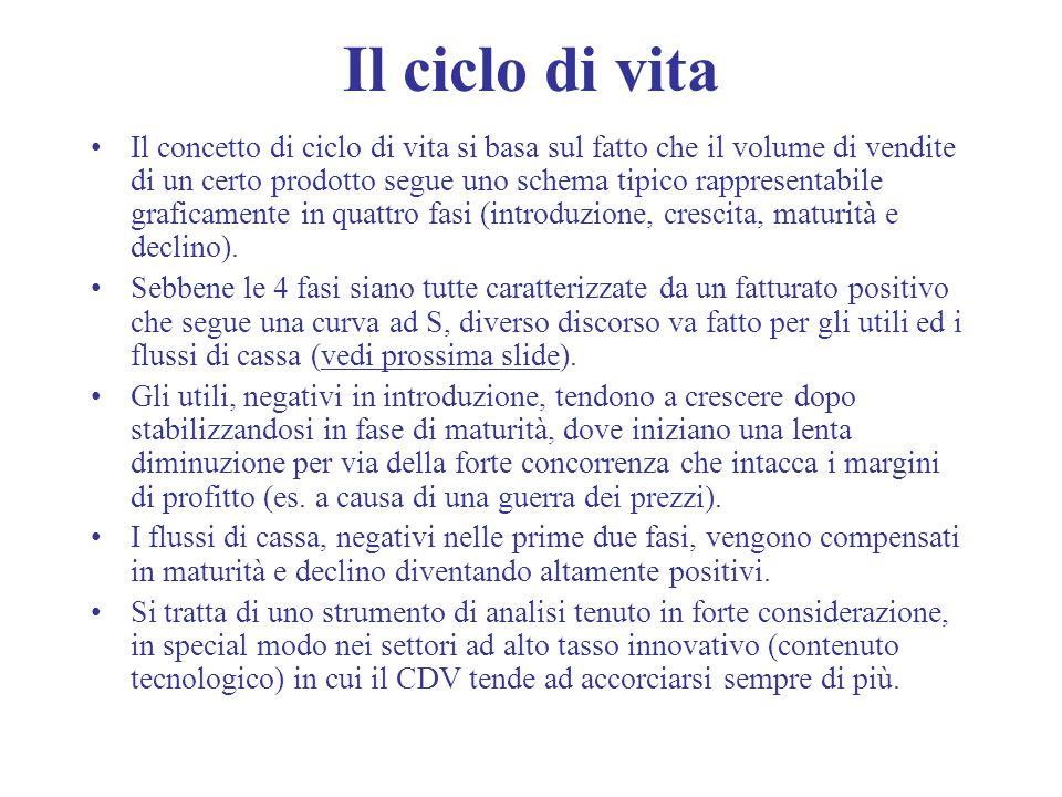 Il ciclo di vita Il concetto di ciclo di vita si basa sul fatto che il volume di vendite di un certo prodotto segue uno schema tipico rappresentabile