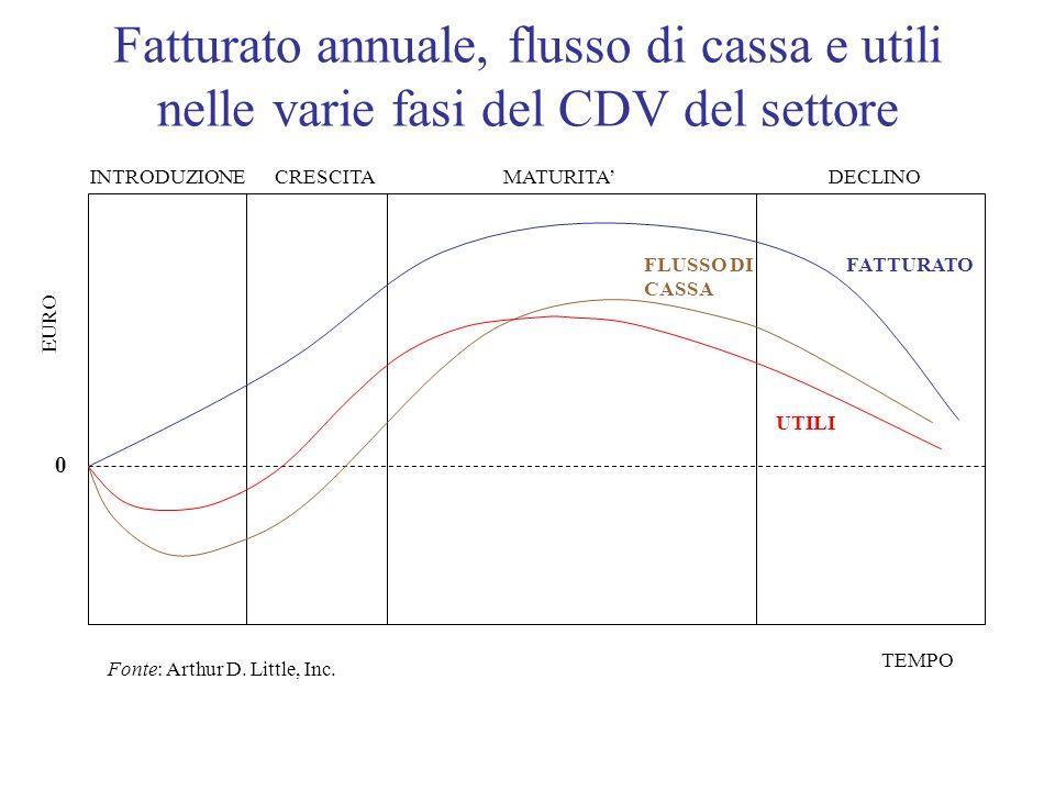 Fatturato annuale, flusso di cassa e utili nelle varie fasi del CDV del settore INTRODUZIONECRESCITADECLINOMATURITA FATTURATOFLUSSO DI CASSA UTILI 0 E