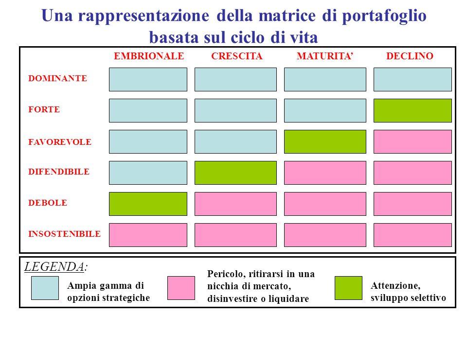 Una rappresentazione della matrice di portafoglio basata sul ciclo di vita Ampia gamma di opzioni strategiche Pericolo, ritirarsi in una nicchia di me
