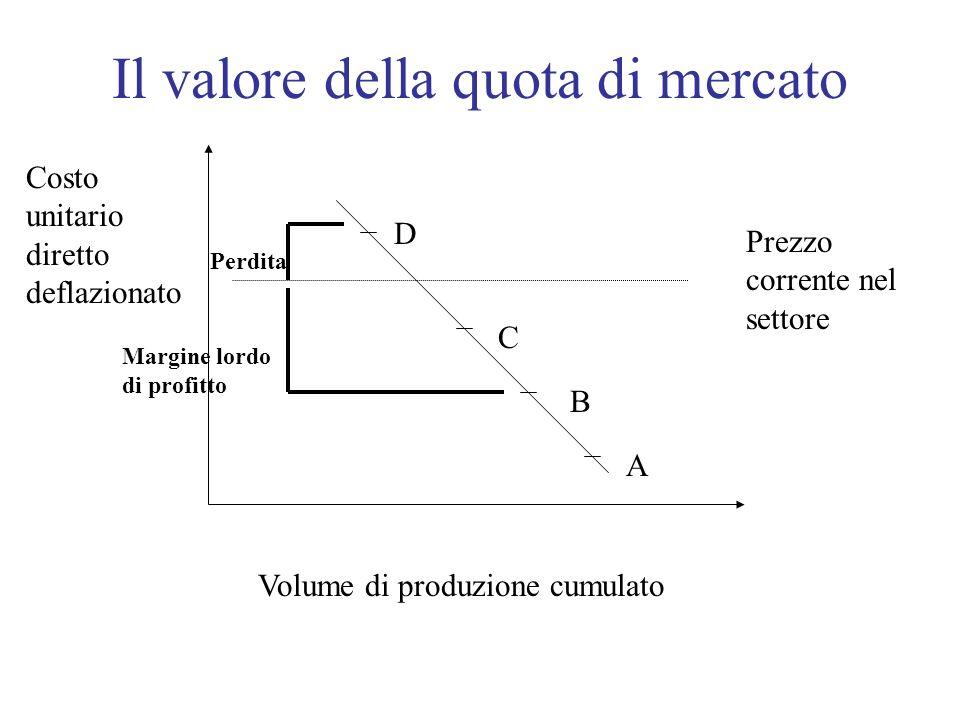 Il valore della quota di mercato D B C A Costo unitario diretto deflazionato Volume di produzione cumulato Prezzo corrente nel settore Margine lordo d