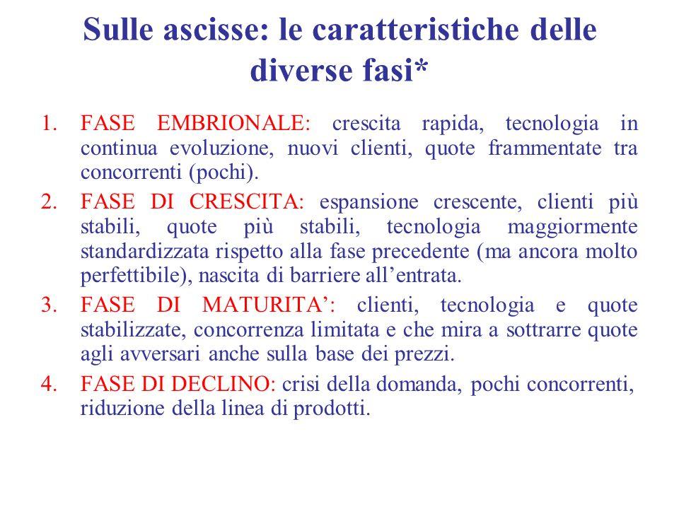 Sulle ascisse: le caratteristiche delle diverse fasi* 1.FASE EMBRIONALE: crescita rapida, tecnologia in continua evoluzione, nuovi clienti, quote fram