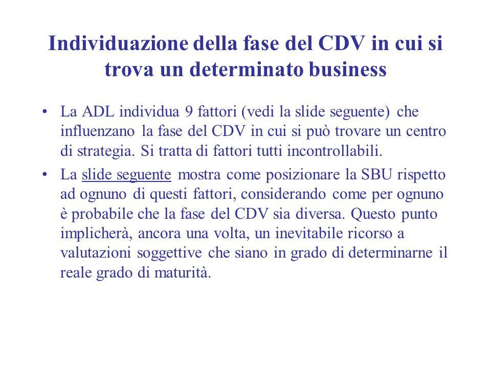 Individuazione della fase del CDV in cui si trova un determinato business La ADL individua 9 fattori (vedi la slide seguente) che influenzano la fase