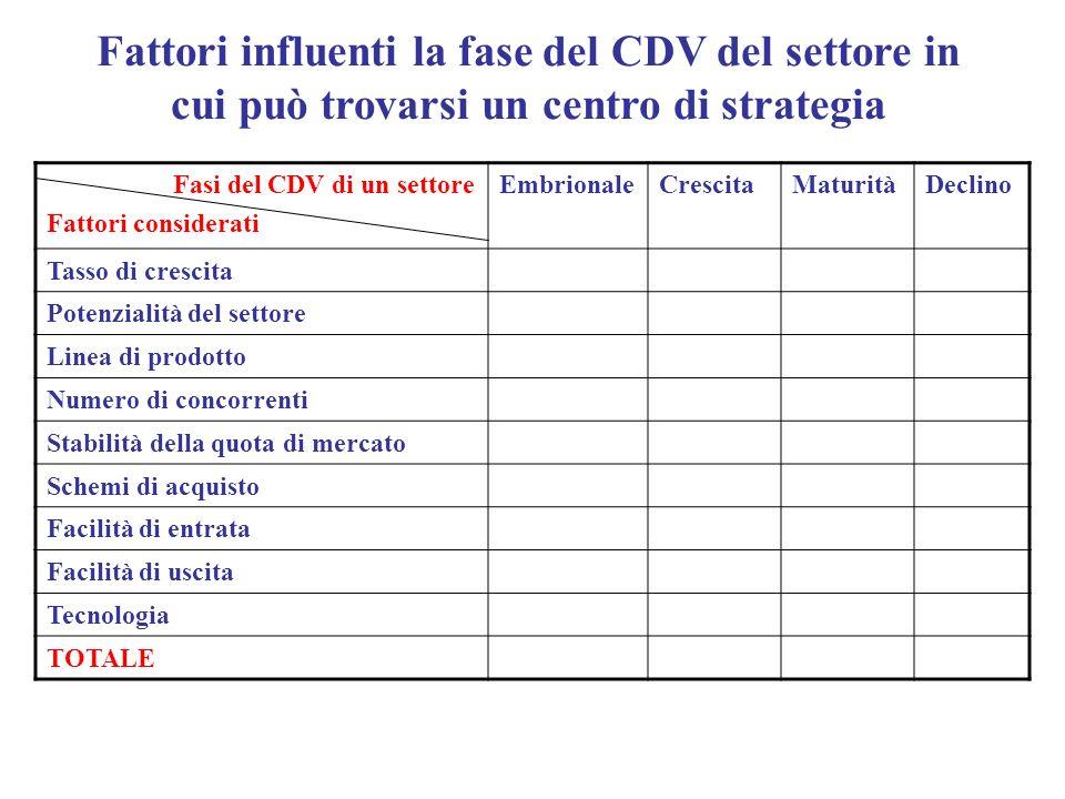 Fattori influenti la fase del CDV del settore in cui può trovarsi un centro di strategia Fasi del CDV di un settore Fattori considerati EmbrionaleCres