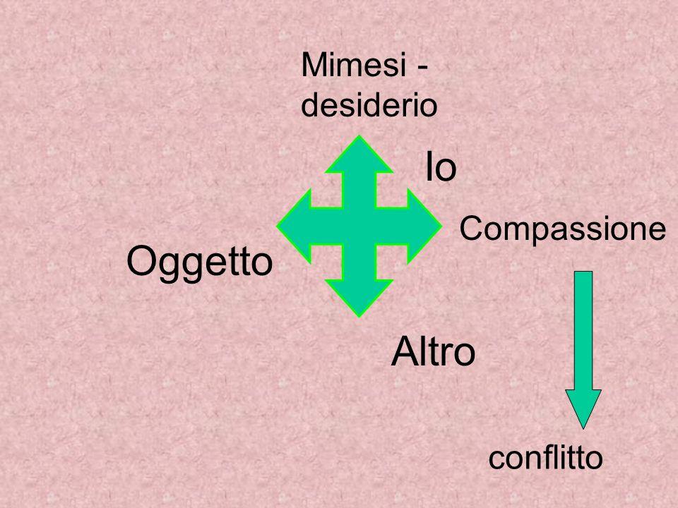 Mimesi - desiderio conflitto Oggetto Io Altro Compassione