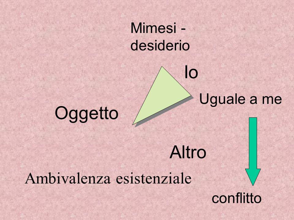Mimesi - desiderio conflitto Oggetto Io Altro Uguale a me Ambivalenza esistenziale