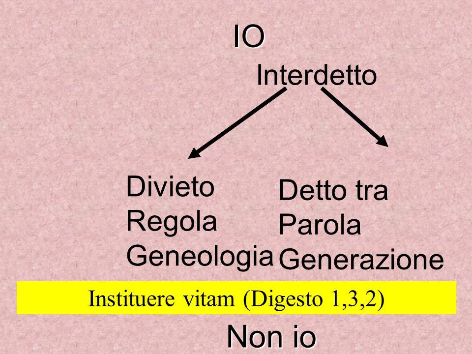 IO Non io Interdetto Divieto Regola Geneologia Detto tra Parola Generazione Instituere vitam (Digesto 1,3,2)
