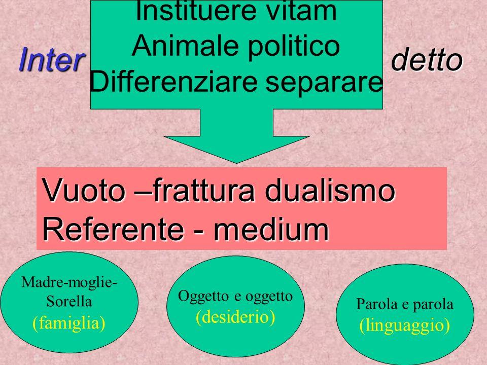 Inter detto Vuoto –frattura dualismo Referente - medium Instituere vitam Animale politico Differenziare separare Madre-moglie- Sorella (famiglia) Ogge