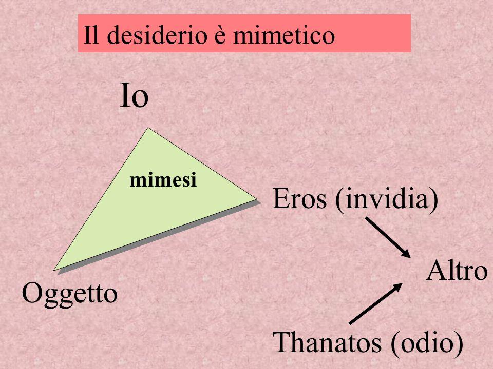 Io Eros (invidia) Altro Thanatos (odio) Oggetto mimesi Il desiderio è mimetico