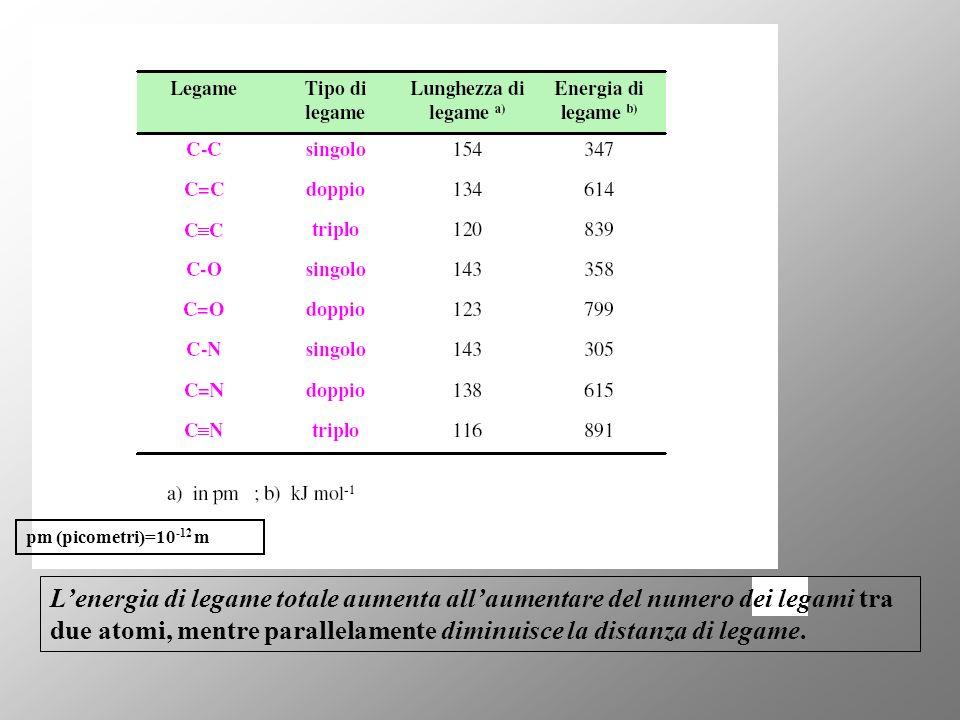 pm (picometri)=10 -12 m Lenergia di legame totale aumenta allaumentare del numero dei legami tra due atomi, mentre parallelamente diminuisce la distanza di legame.