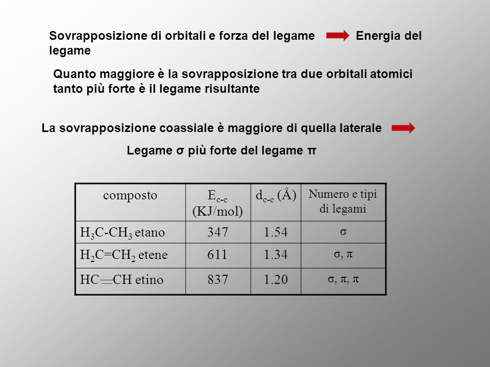 Sovrapposizione di orbitali e forza del legame Energia del legame Quanto maggiore è la sovrapposizione tra due orbitali atomici tanto più forte è il l