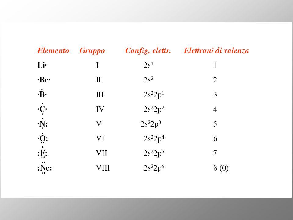 Altri tipi di ibridazione Libridazione può interessare tutti i tipi di orbitali atomici: ibridi con orbitali di tipo d si ritrovano generalmente negli elementi più pesanti, a partire dal terzo periodo, importanti per i metalli di transizione ( che formano i complessi) Requisito necessario La differenza di energia tra gli orbitali atomici deve essere piccola Ibridi tra orbitali con stesso numero quantico principale n ( cioè ns, np, nd o (n-1)d )