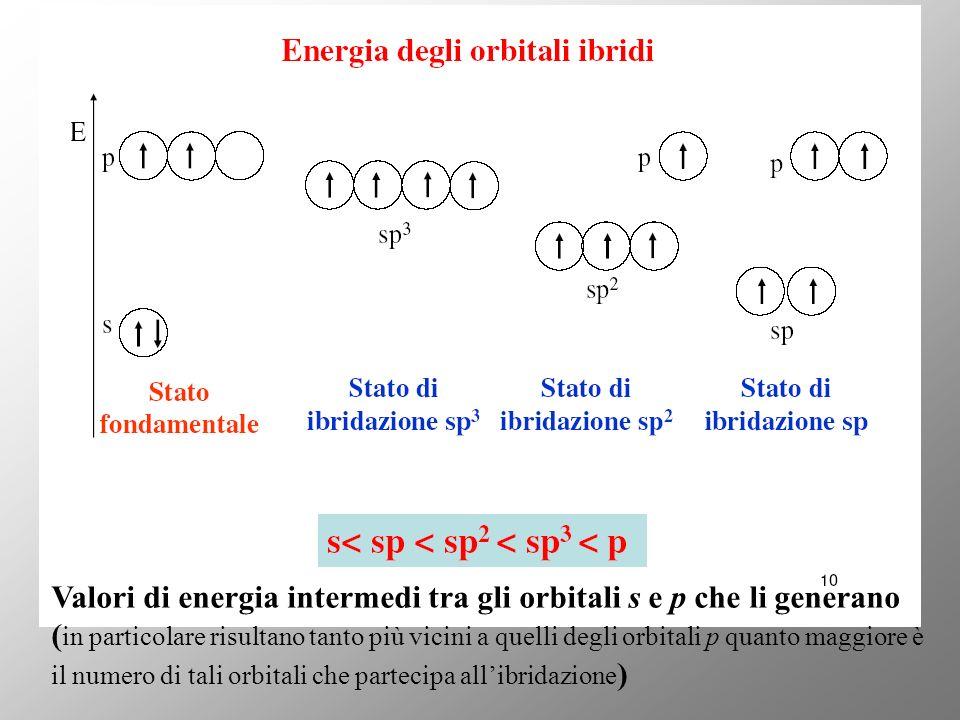 Valori di energia intermedi tra gli orbitali s e p che li generano ( in particolare risultano tanto più vicini a quelli degli orbitali p quanto maggiore è il numero di tali orbitali che partecipa allibridazione )