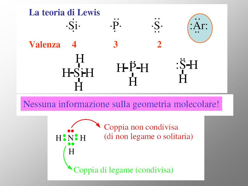 Sovrapposizione di orbitali e forza del legame Energia del legame Quanto maggiore è la sovrapposizione tra due orbitali atomici tanto più forte è il legame risultante La sovrapposizione coassiale è maggiore di quella laterale Legame σ più forte del legame π compostoE c-c (KJ/mol) d c-c (Ǻ) Numero e tipi di legami H 3 C-CH 3 etano3471.54 σ H 2 C=CH 2 etene6111.34 σ, π HC CH etino8371.20 σ, π, π