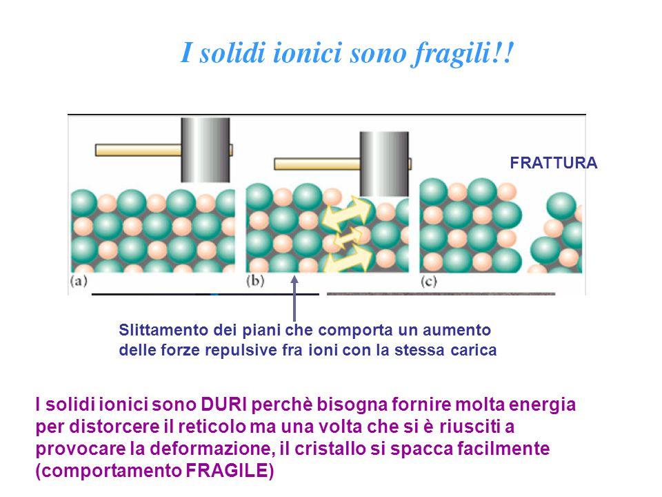 Slittamento dei piani che comporta un aumento delle forze repulsive fra ioni con la stessa carica FRATTURA I solidi ionici sono DURI perchè bisogna fo
