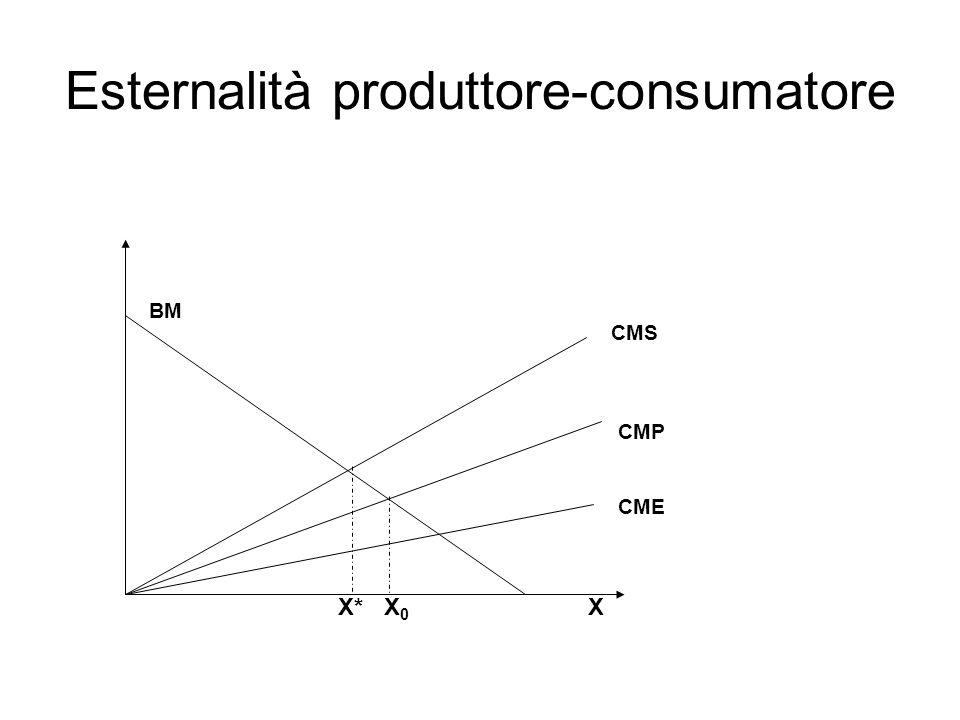 Esternalità produttore-consumatore CME CMP X BM CMS X0X0 X*