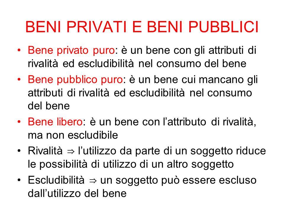 BENI PRIVATI E BENI PUBBLICI Bene privato puro: è un bene con gli attributi di rivalità ed escludibilità nel consumo del bene Bene pubblico puro: è un