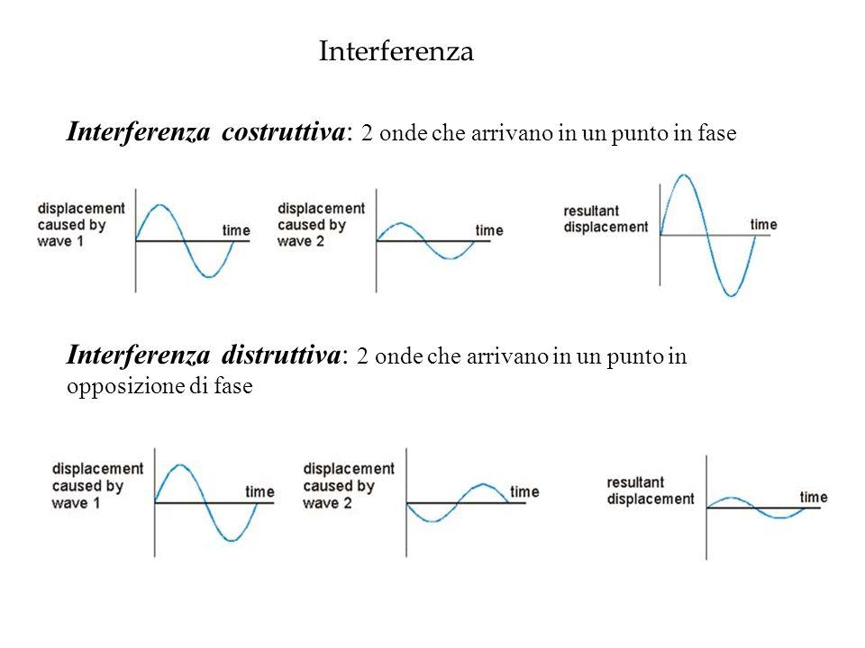 Interferenza Interferenza costruttiva: 2 onde che arrivano in un punto in fase Interferenza distruttiva: 2 onde che arrivano in un punto in opposizione di fase