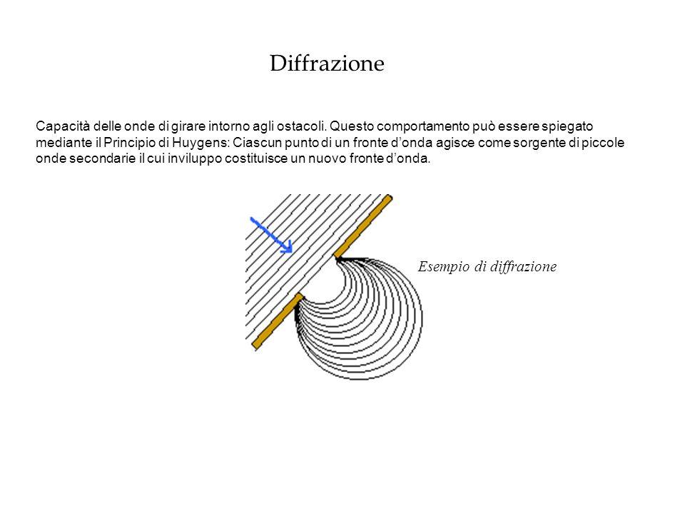 Diffrazione Esempio di diffrazione Capacità delle onde di girare intorno agli ostacoli. Questo comportamento può essere spiegato mediante il Principio