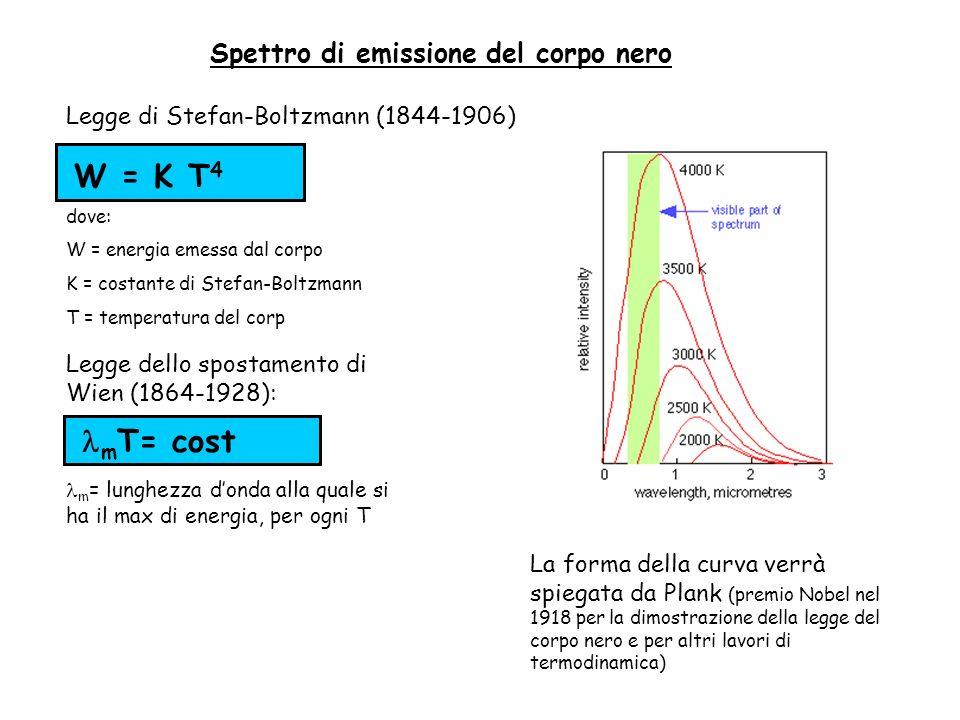 Spettro di emissione del corpo nero W = K T 4 dove: W = energia emessa dal corpo K = costante di Stefan-Boltzmann T = temperatura del corp m T= cost m