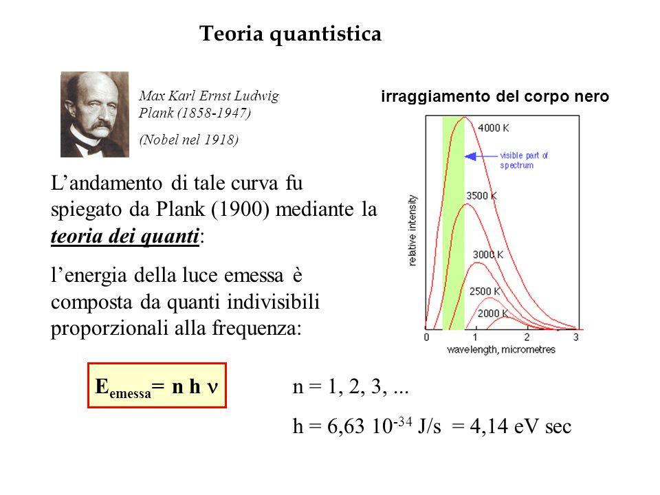 Teoria quantistica irraggiamento del corpo nero Landamento di tale curva fu spiegato da Plank (1900) mediante la teoria dei quanti: lenergia della luce emessa è composta da quanti indivisibili proporzionali alla frequenza: E emessa = n h n = 1, 2, 3,...
