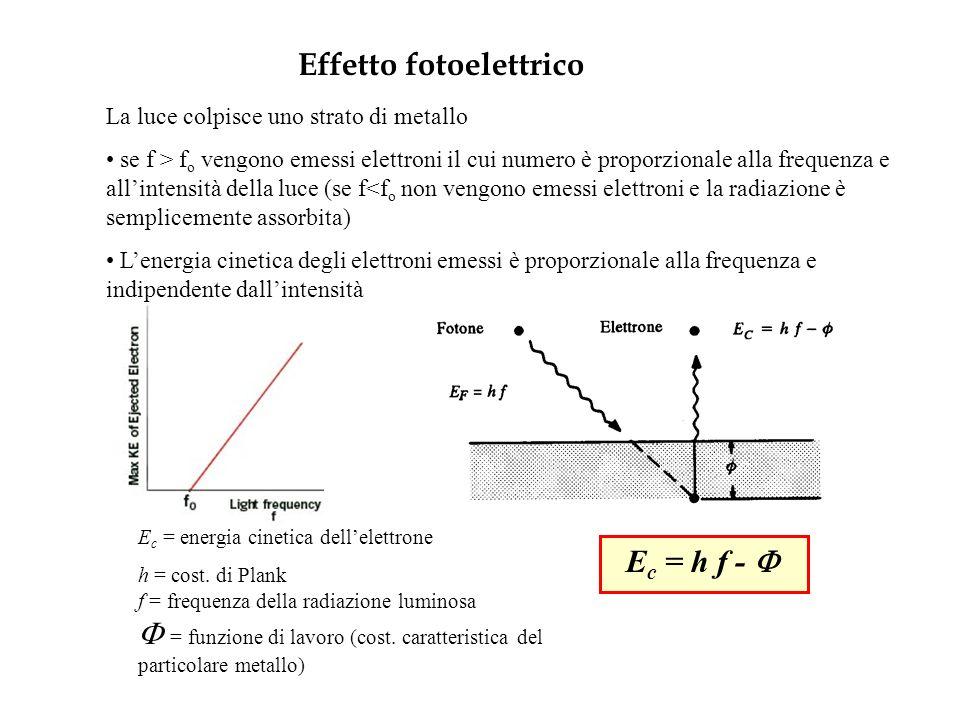 Effetto fotoelettrico La luce colpisce uno strato di metallo se f > f o vengono emessi elettroni il cui numero è proporzionale alla frequenza e allintensità della luce (se f<f o non vengono emessi elettroni e la radiazione è semplicemente assorbita) Lenergia cinetica degli elettroni emessi è proporzionale alla frequenza e indipendente dallintensità E c = h f - E c = energia cinetica dellelettrone h = cost.