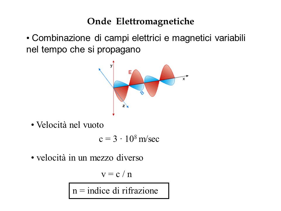 Onde Elettromagnetiche Combinazione di campi elettrici e magnetici variabili nel tempo che si propagano Velocità nel vuoto c = 3 · 10 8 m/sec velocità in un mezzo diverso v = c / n n = indice di rifrazione