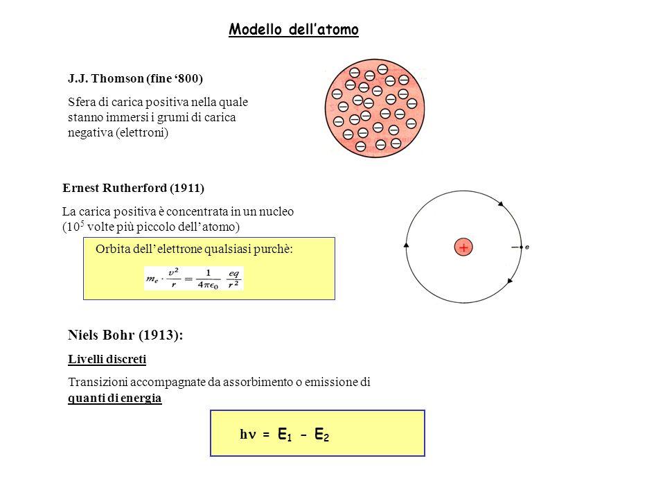 Modello dellatomo J.J. Thomson (fine 800) Sfera di carica positiva nella quale stanno immersi i grumi di carica negativa (elettroni) Ernest Rutherford