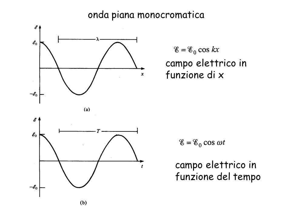 Velocità di fase velocità dei fronti donda (superfici con fase costante) Velocità di gruppo velocità dei pacchetti che si formano come risultante di un gruppo di onde con frequenza dissimile