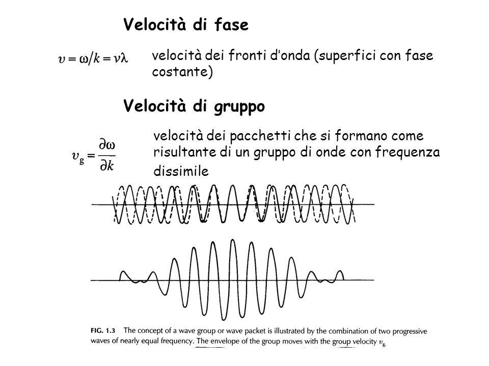 Velocità di fase velocità dei fronti donda (superfici con fase costante) Velocità di gruppo velocità dei pacchetti che si formano come risultante di u