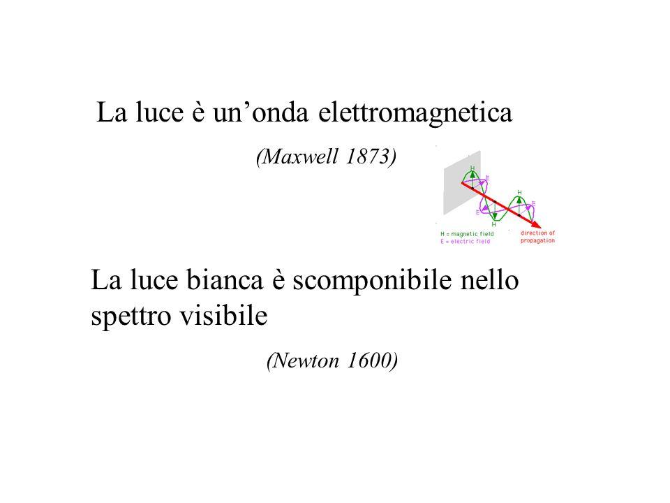 La luce è unonda elettromagnetica (Maxwell 1873) La luce bianca è scomponibile nello spettro visibile (Newton 1600)