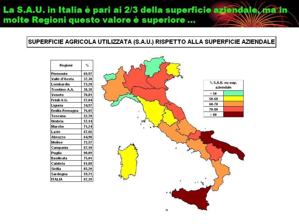 La S.A.U. in Italia è pari ai 2/3 della superficie aziendale, ma in molte Regioni questo valore è superiore …