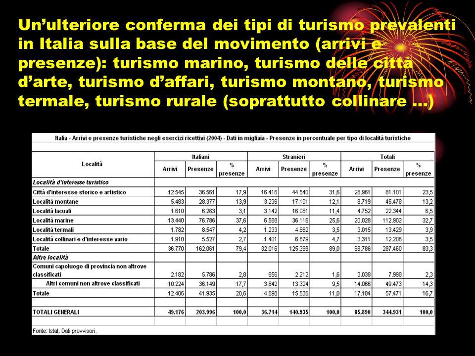 Unulteriore conferma dei tipi di turismo prevalenti in Italia sulla base del movimento (arrivi e presenze): turismo marino, turismo delle città darte,