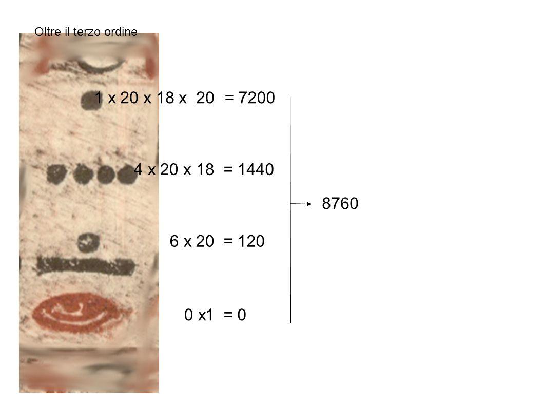 0 x1 6 x 20 4 x 20 x 18 = 0 = 120 = 1440 = 7200 8760 1 x 20 x 18 x 20 Oltre il terzo ordine