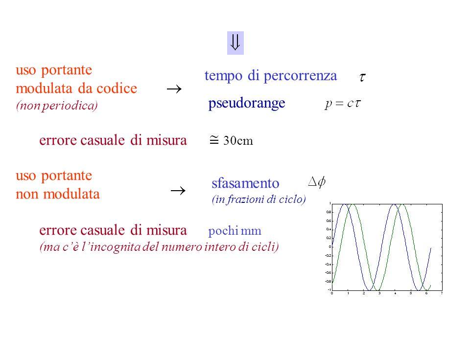 uso portante modulata da codice (non periodica) tempo di percorrenza pseudorange errore casuale di misura 30cm uso portante non modulata sfasamento (i