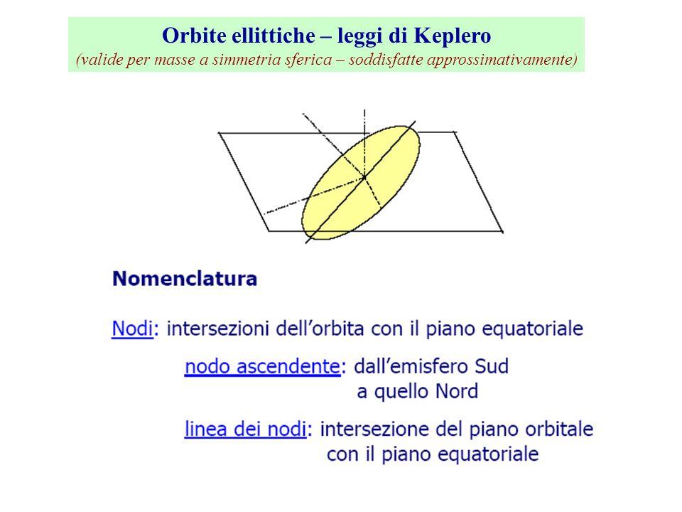 Orbite ellittiche – leggi di Keplero (valide per masse a simmetria sferica – soddisfatte approssimativamente)