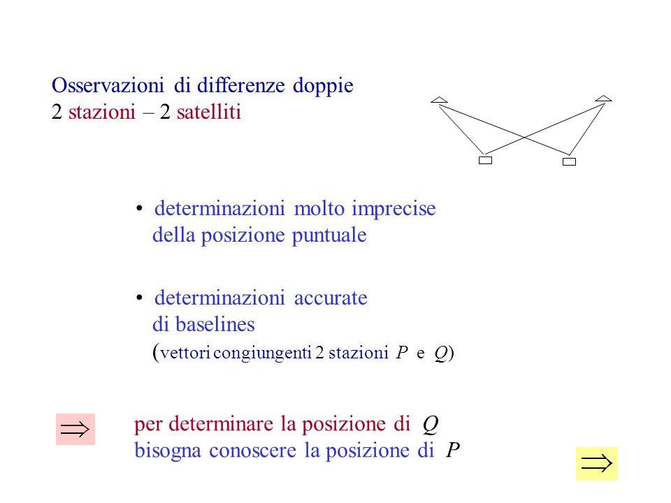 Osservazioni di differenze doppie 2 stazioni – 2 satelliti determinazioni molto imprecise della posizione puntuale determinazioni accurate di baseline