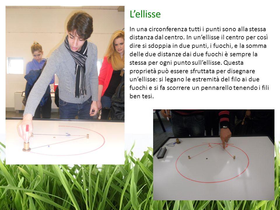 Lellisse In una circonferenza tutti i punti sono alla stessa distanza dal centro. In unellisse il centro per così dire si sdoppia in due punti, i fuoc